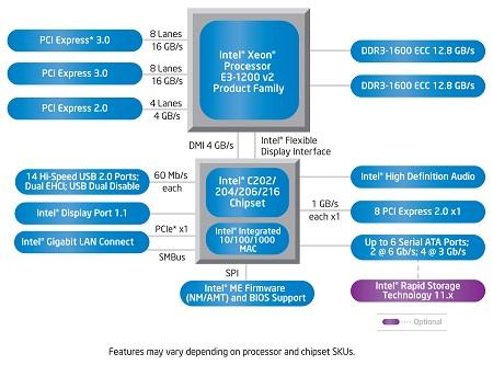 E3-1200v2_C200_Block.jpg